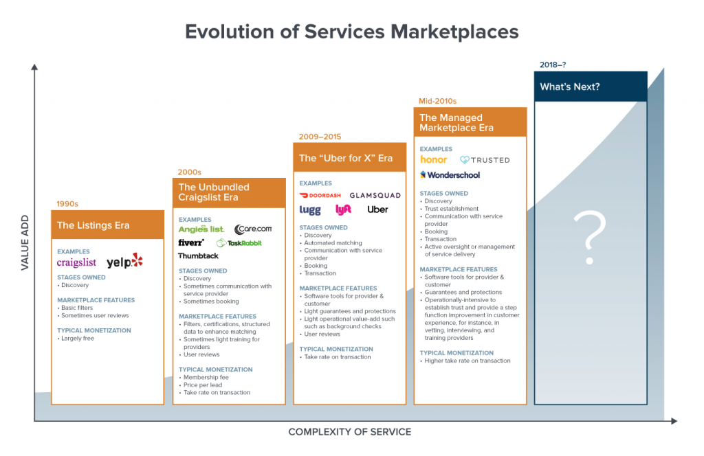 evolution-of-services-marketplaces-real-estate