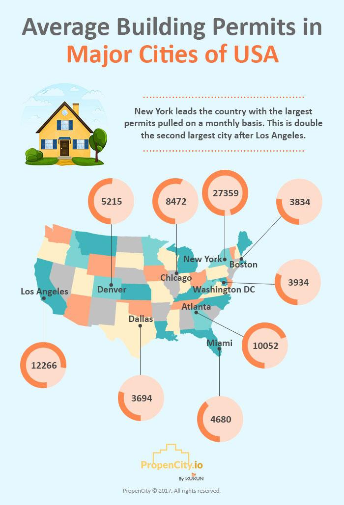 average building permits