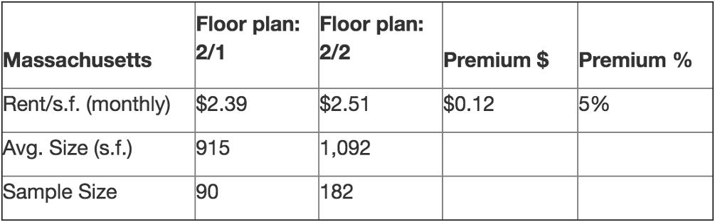 massachusetts rent analysis