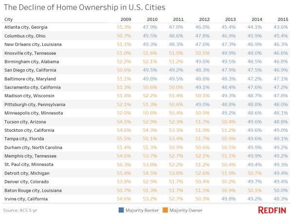 renters now dominate american cities