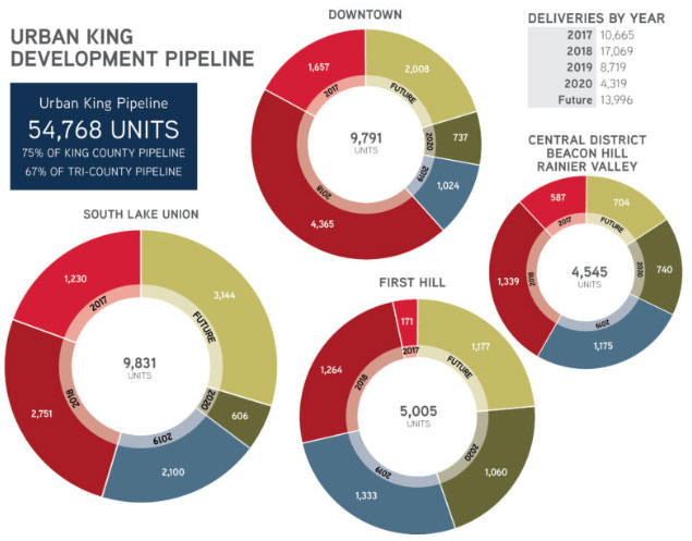 residential and urban king pipeline
