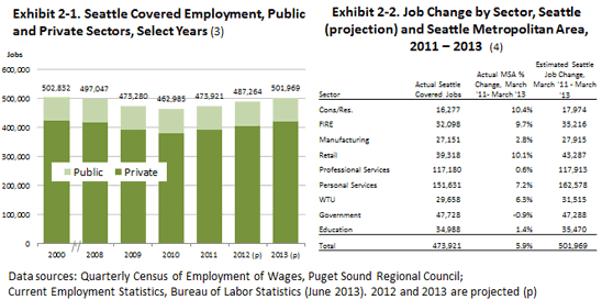 seattle employment growth