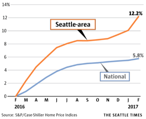 seattle home price growth 2017