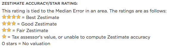 zillow zestimate star rating