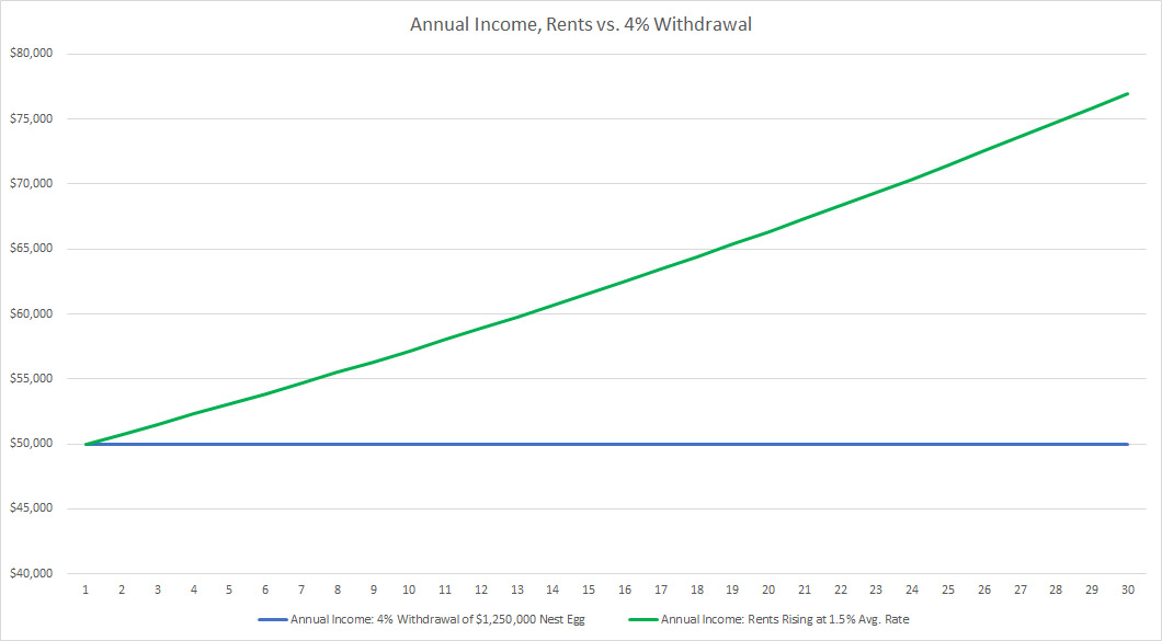Annual Income, Stocks vs. Rentals