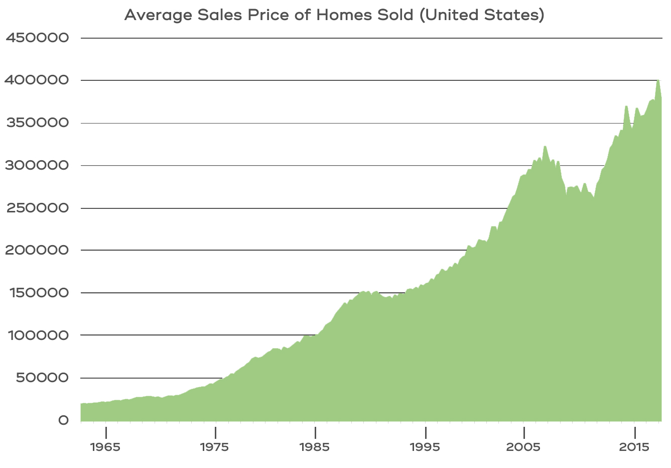 Average-Sales-Price-Homes-Sold-graph