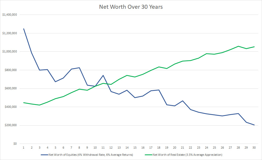 Equities-vs-Real-Estate-Net-Worth
