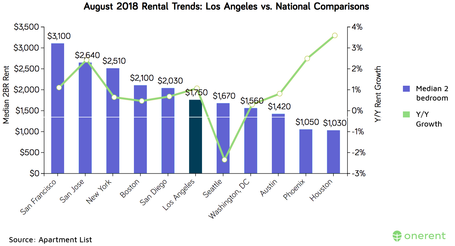 august-2018-rental-trends-los-angeles-vs-national-comparisons