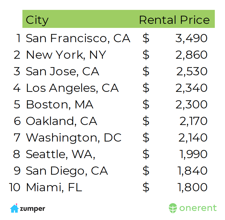 average_rent_us_june_2018