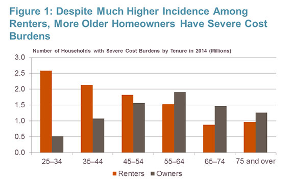cost burdened homeowner households with mortgage