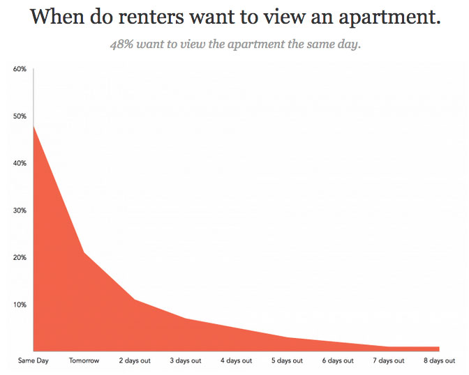 data of renters who view apartment