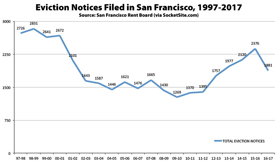 eviction notices in sf 1997 2017