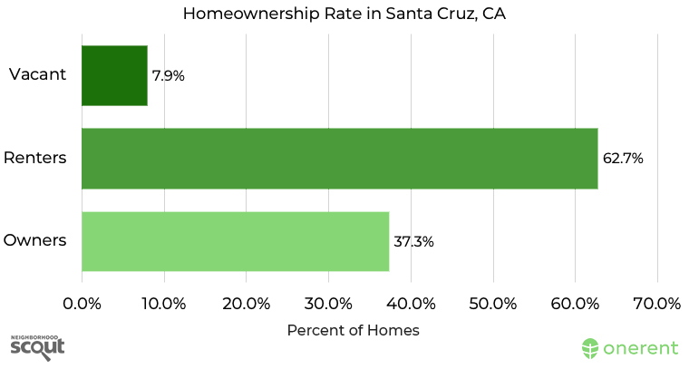 homeownership-rate-in-santa-cruz