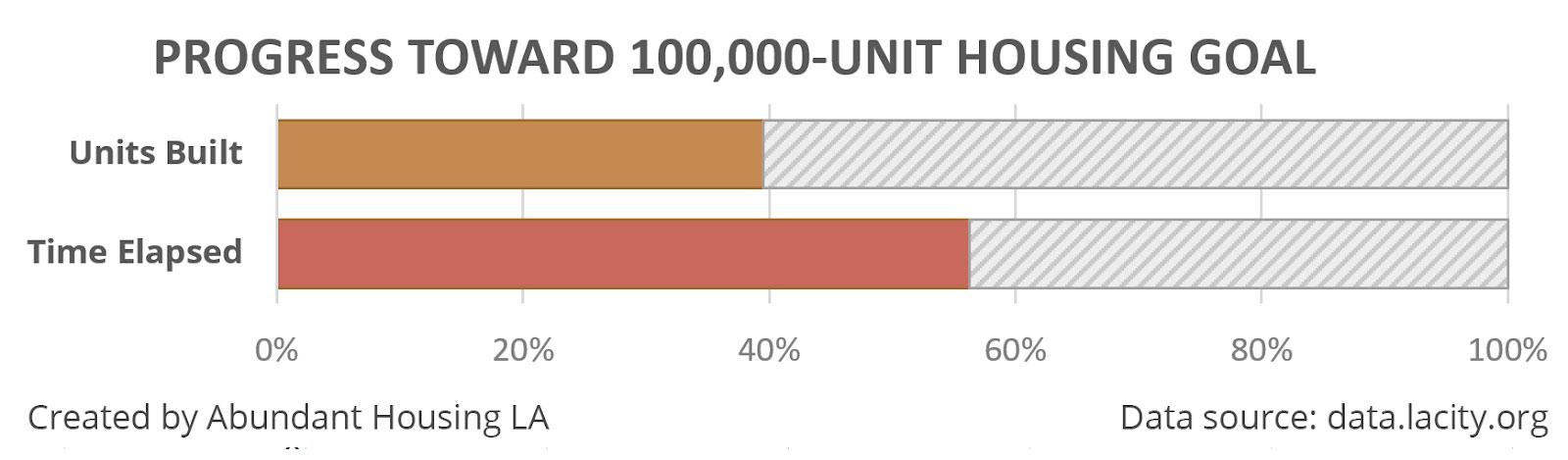 housing goal