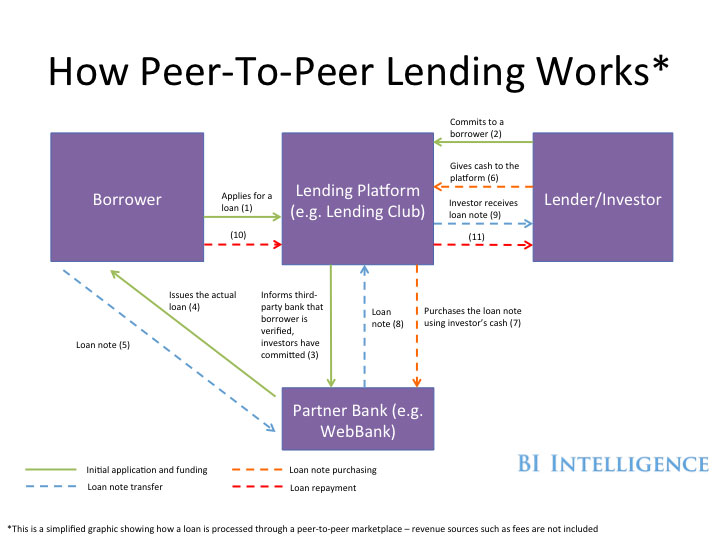 how peer to peer lending works