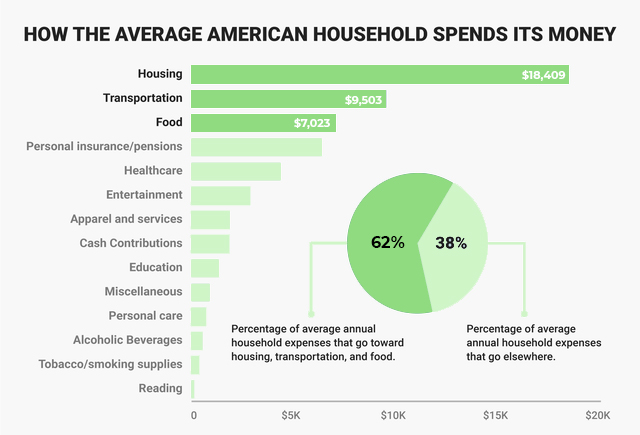 how_the_average_american_household_spends_its_money