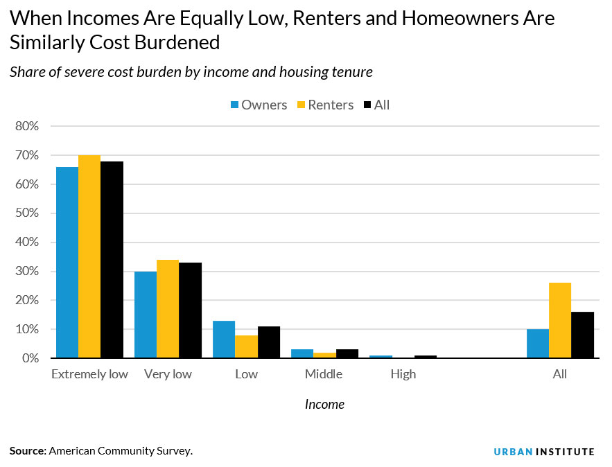 income and housing tenure