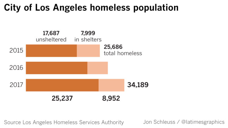 los angeles homeless population