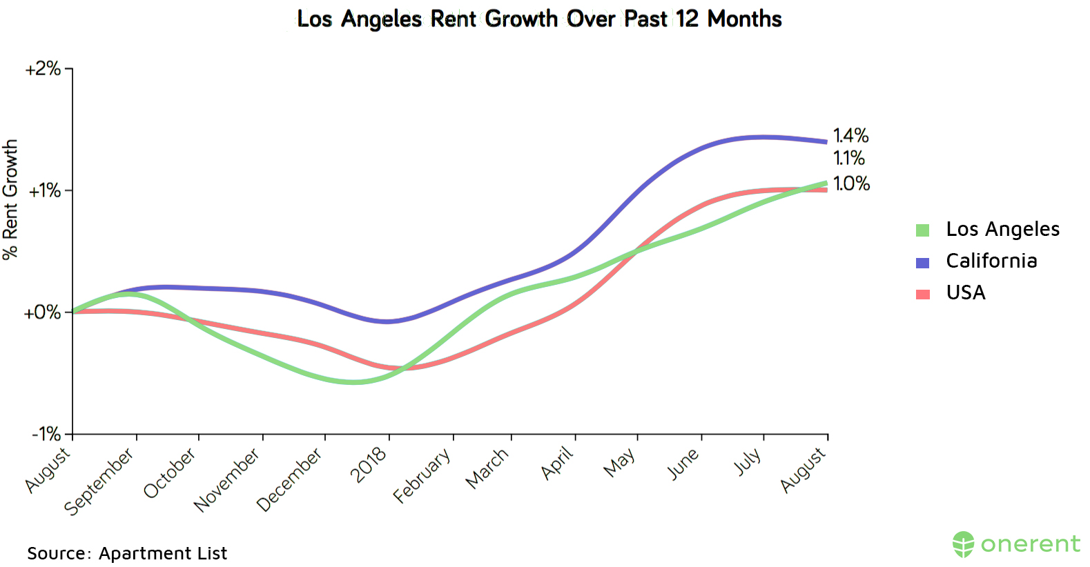 los-angeles-rent-growth-over-past-12-months