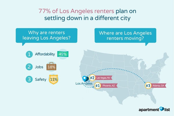 los angeles renters plan