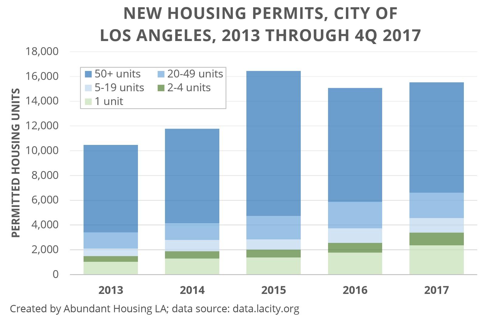La County Building Permit Process