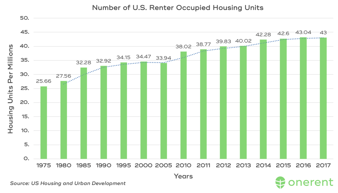 Number of U.S Renter Occupied Housing Units - Tenant Rights in Santa Cruz