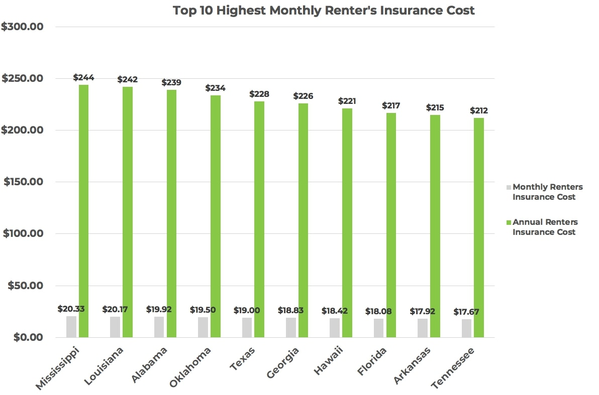 top-10-us-highest-monthly-renters-insurance