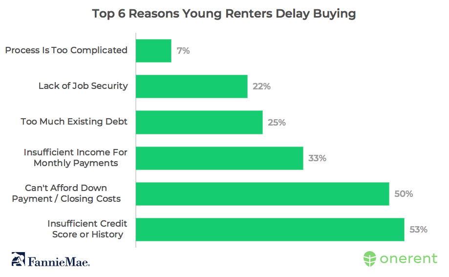 top_6_reasons_young_renters_delay_buying