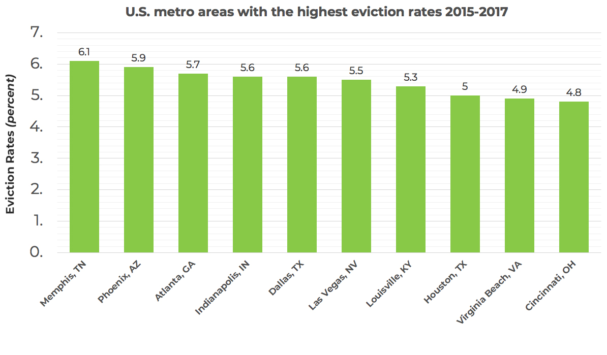 us-metro-areas-with-the-highest-eviction-rates-2015-2017-onerent