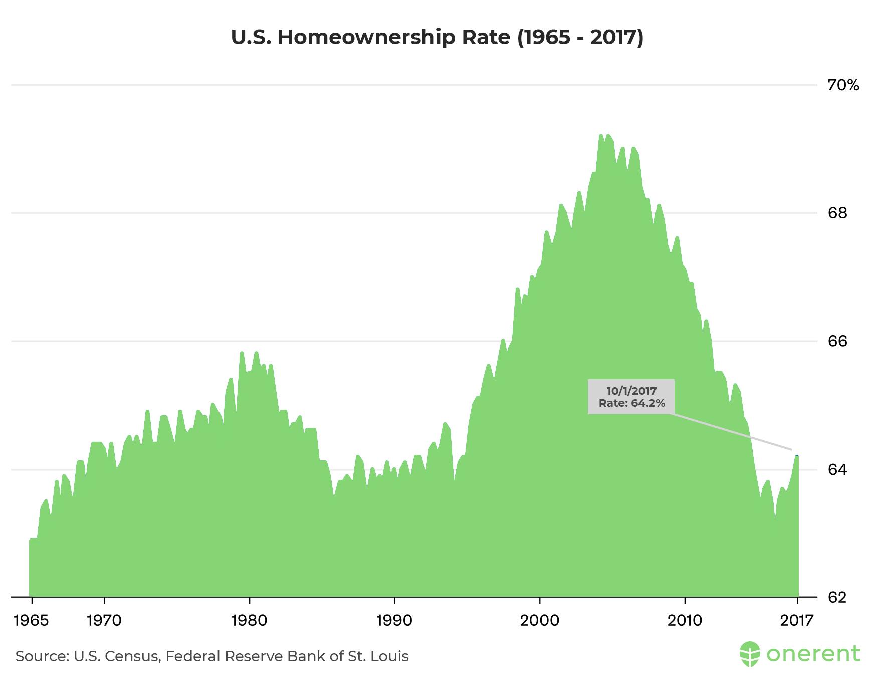 us_homeownership_rate